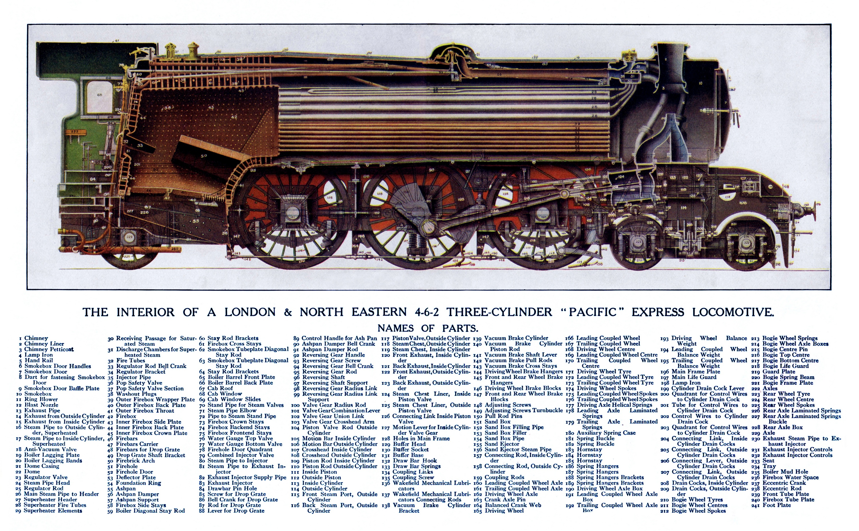 Flying Scotsman Gresley A1/A3 steam locomotive (1923-), LNER